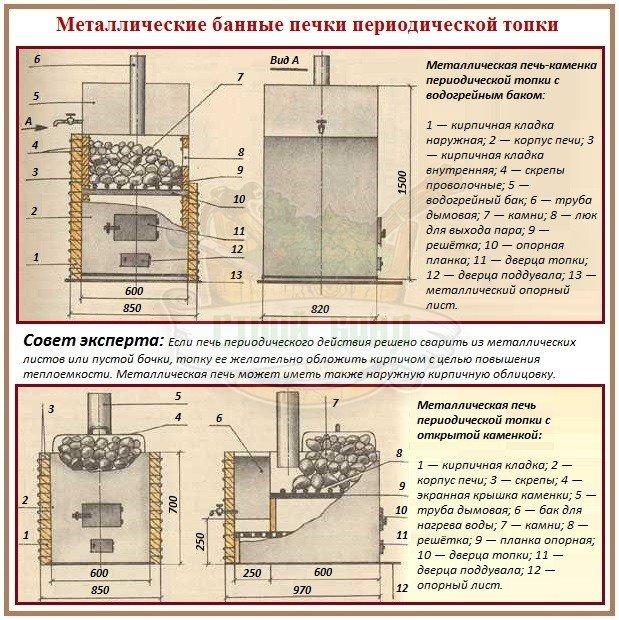 Металлические печки-каменки в баню: схемы и устройство