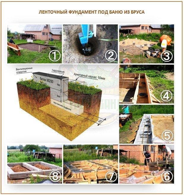 Строительство ленточного фундамента под баню из бруса