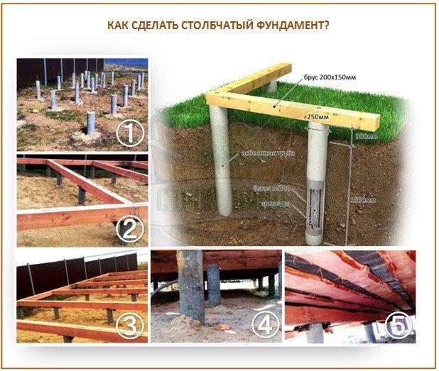 Столбчатый фундамент для каркасной бани