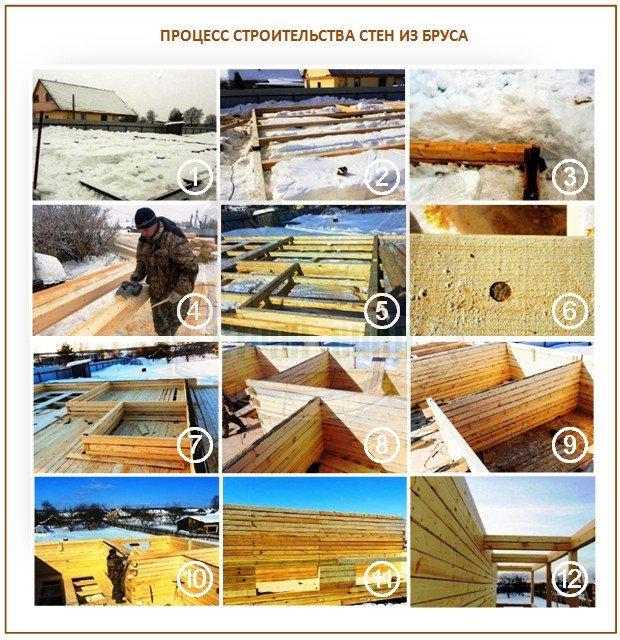Процесс строительства стен дома-бани из бруса