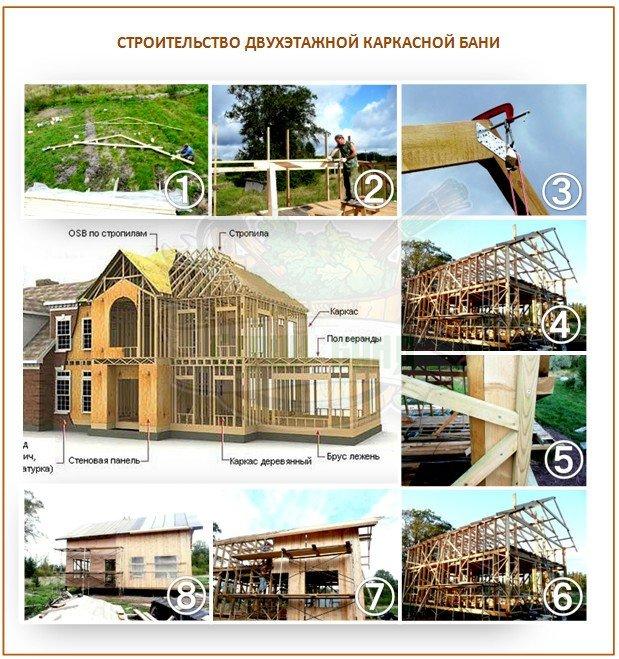 Строительство двухэтажной каркасной бани