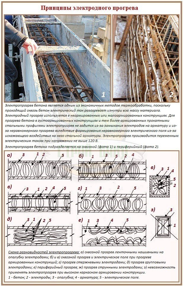 Методы электродного прогрева бетонной массы