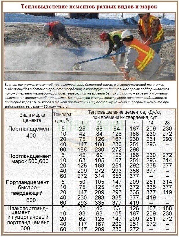 Как дешевле залить бетон при отрицательных температурах