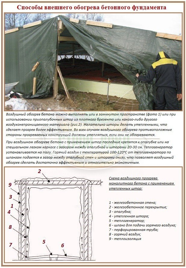 Способы зимней заливки бетонного фундамента с внешним обогревом