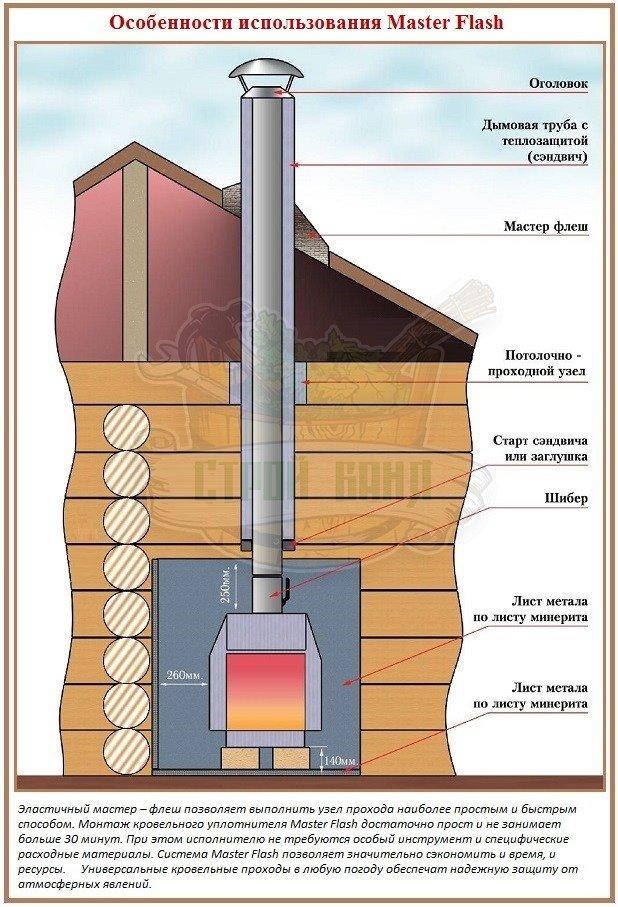Особенности применения и установки системы Мастер Флеш для дымохода