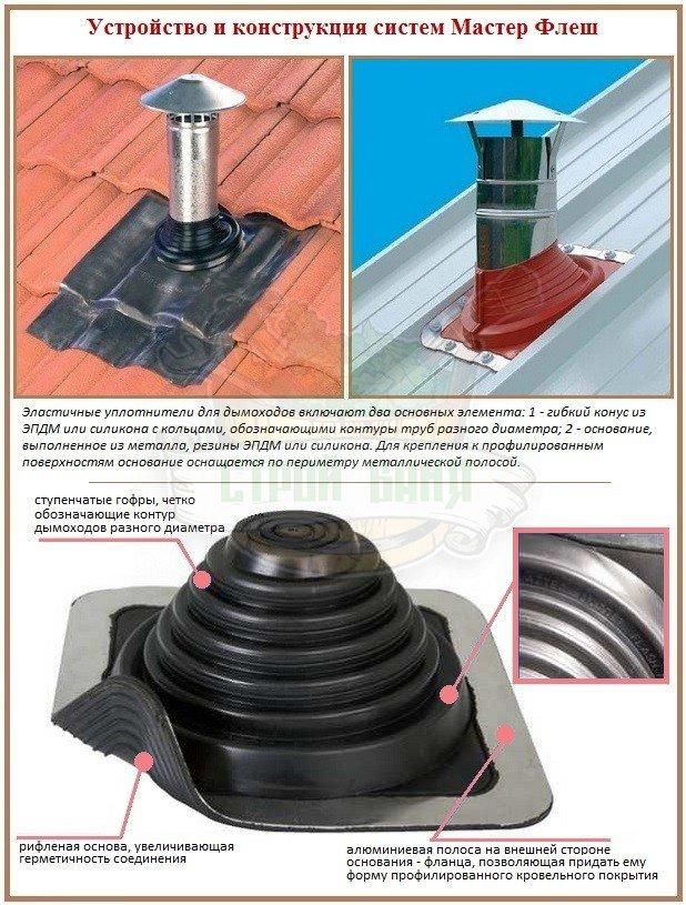 Конструкция Master Flash для герметизации дымоходных труб