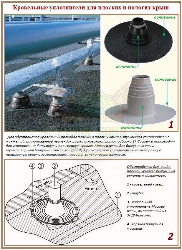 Эластичные манжеты для обустройства плоских и пологих крыш