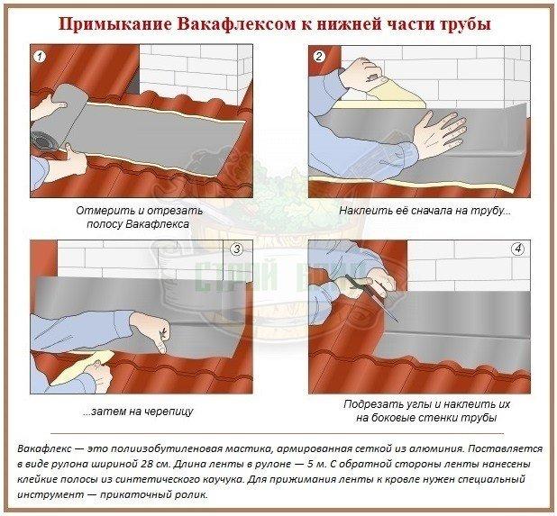 Полосы Вакафлекс для установки трубы в баню через кровлю