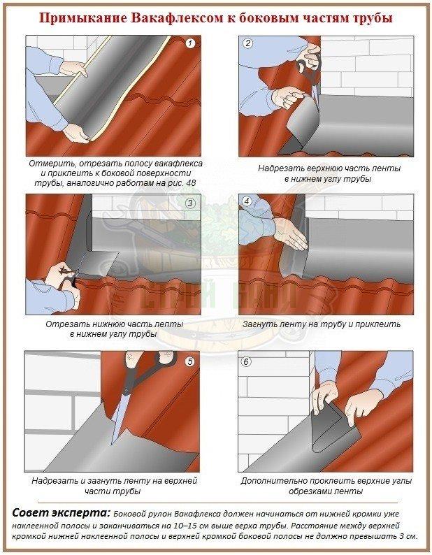 Как обеспечить герметичность прохода трубы через кровлю
