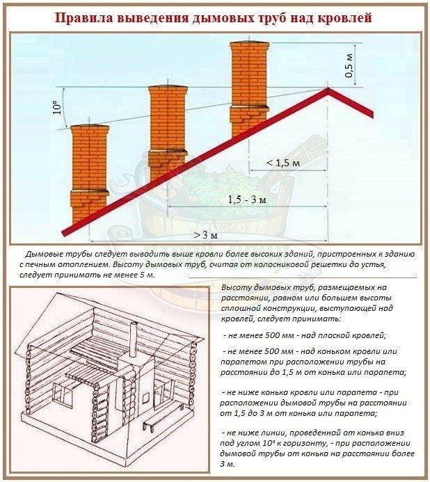 Почему проход дымохода через крышу в приоритете