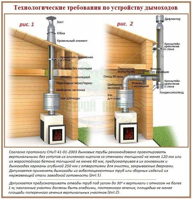 Строительные требования к проектированию и устройству дымоходов в бани