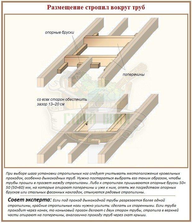 Как устроить узел прохода дымохода через крышу
