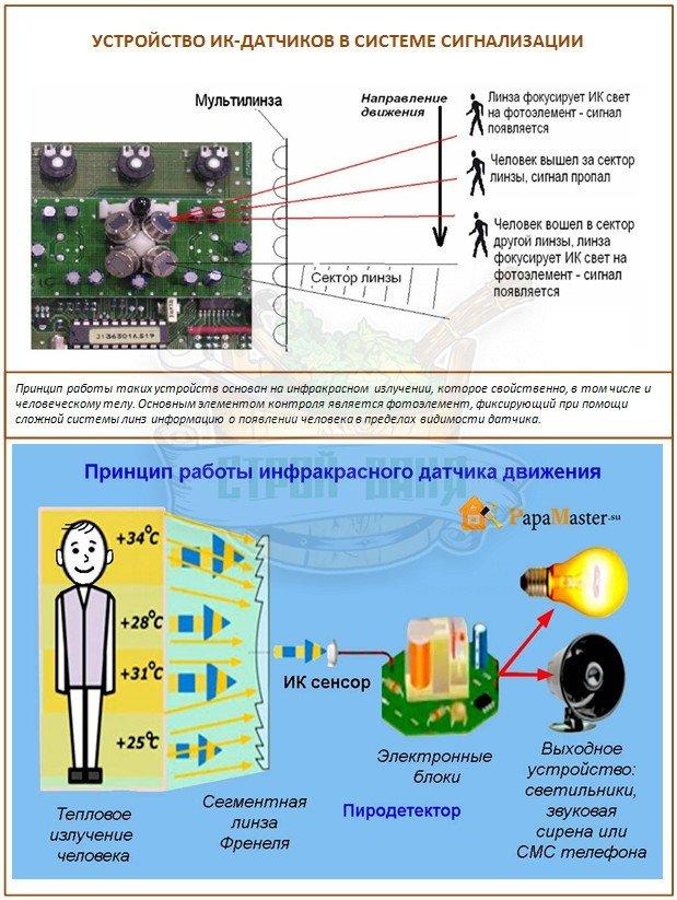 ИК-датчики для сигнализации для дачи