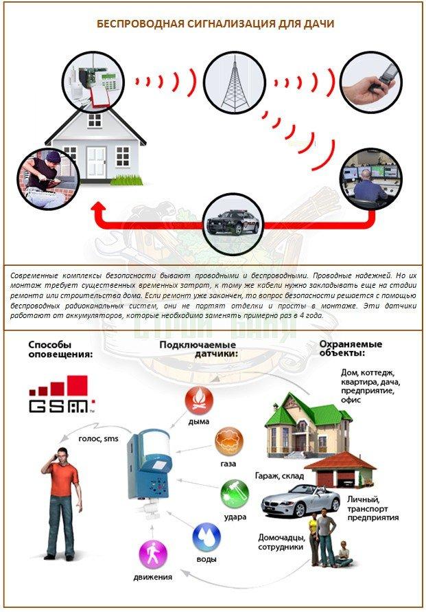 Организация системы сигнализации для дачи