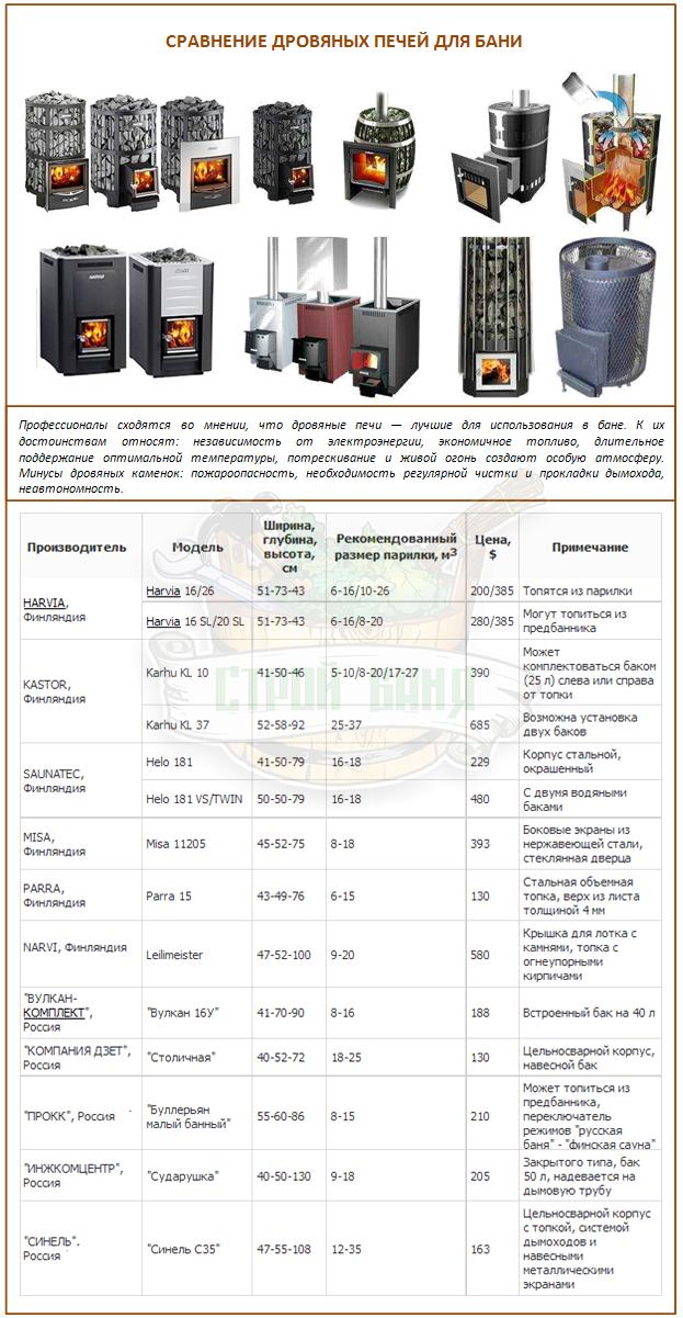 Сравнение дровяных печей украинского, финского и русского производства