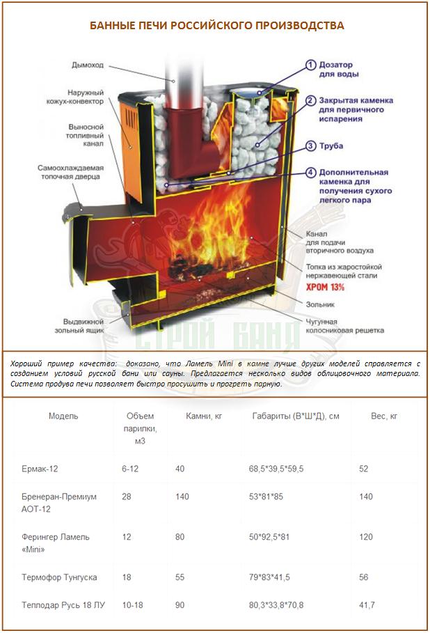Банные печи российского производства