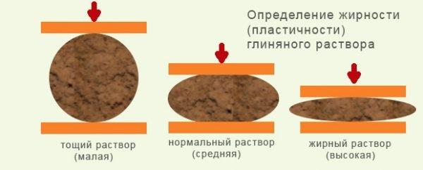 Определение пластичности глиняного раствора