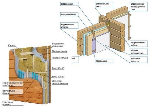 Строение стен у бань из бруса и каркасных