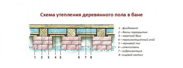 схема утепления деревянного пола в бане