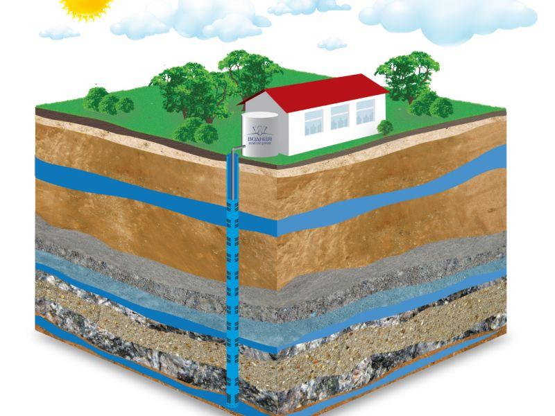 Попадание грунтовых вод в скважину: что можно сделать