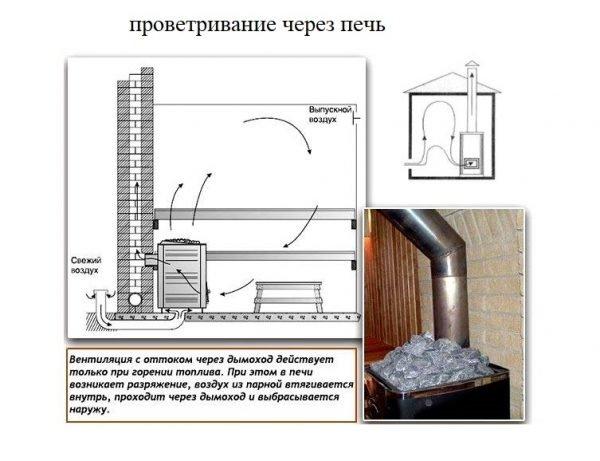 Схема печного вентилирования